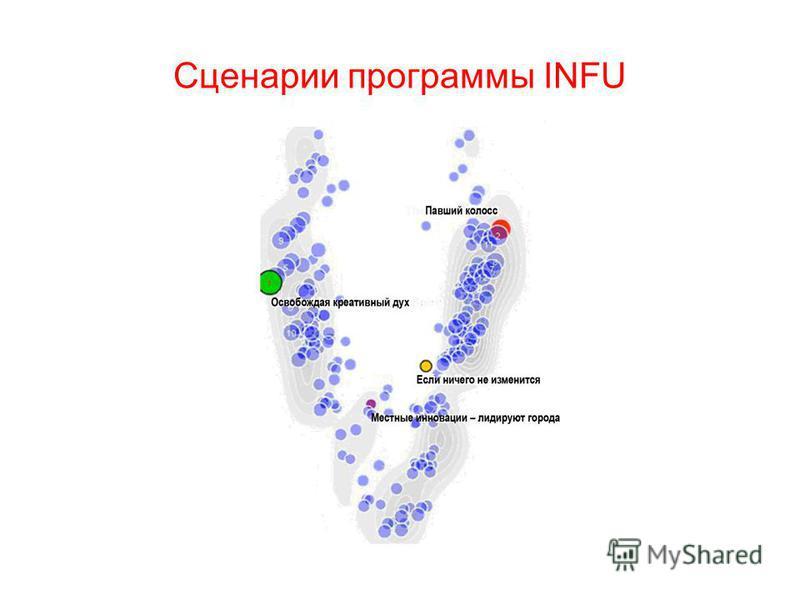 30 Сценарии программы INFU