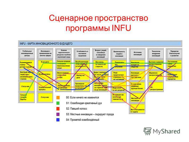 31 Сценарное пространство программы INFU