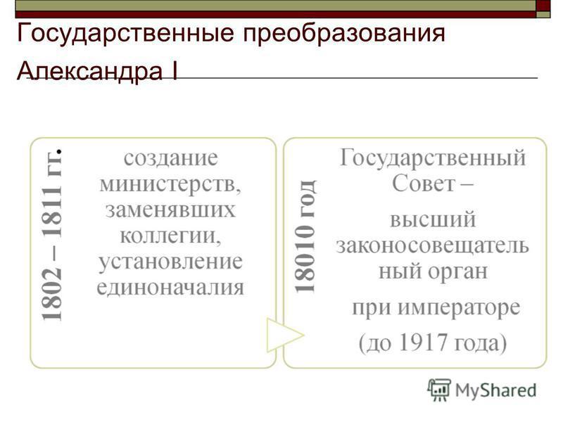 Государственные преобразования Александра I