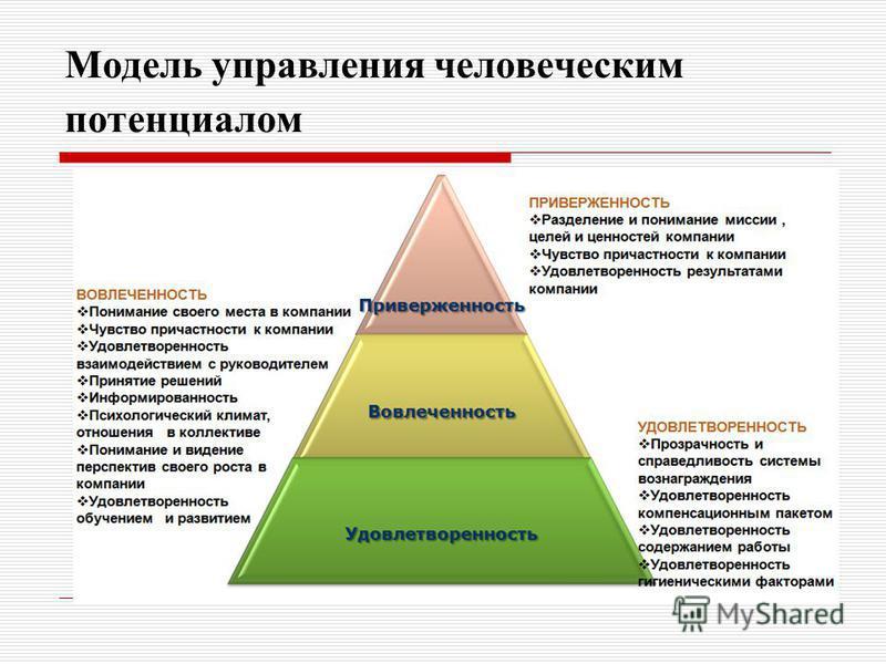 Модель управления человеческим потенциалом