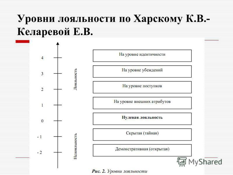 Уровни лояльности по Харскому К.В.- Келаревой Е.В.