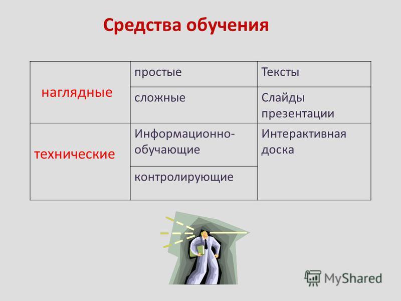 Средства обучения наглядные простые Тексты сложные Слайды презентации технические Информационно- обучающие Интерактивная доска контролирующие