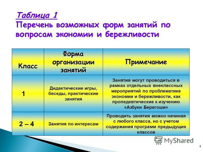 4 Таблица 1 Перечень возможных форм занятий по вопросам экономии и бережливости Класс Класс Форма организации занятий Примечание 1 Дидактические игры, беседы, практические занятия Занятия могут проводиться в рамках отдельных внеклассных мероприятий п