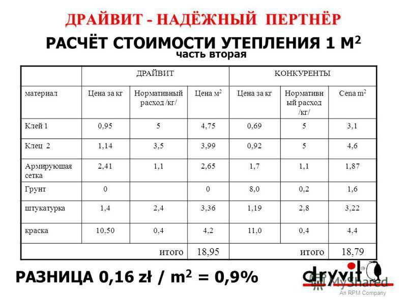 ДРАЙВИТ - НАДЁЖНЫЙ ПЕРТНЁР An RPM Company РАСЧЁТ СТОИМОСТИ УТЕПЛЕНИЯ 1 М 2 часть вторая ДРАЙВИТKOНКУРЕНТЫ материал Цена за кг Нормативный расход /кг/ Цена м 2 Цена за кг Нормативн ый расход /кг/ Cena m 2 Клей 10,9554,750,6953,1 Клец 21,143,53,990,925