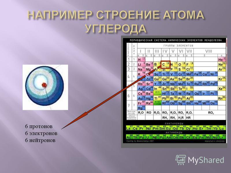 6 протонов 6 электронов 6 нейтронов