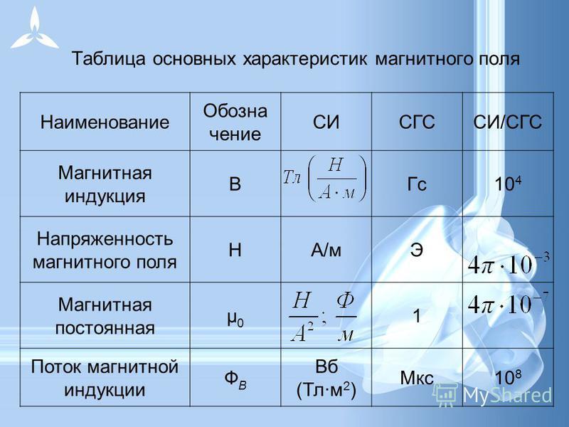 Таблица основных характеристик магнитного поля Наименование Обозна чение СИСГССИ/СГС Магнитная индукция ВГс 10 4 Напряженность магнитного поля НА/мЭ Магнитная постоянная μ0μ0 1 Поток магнитной индукции ФBФB Вб (Тл·м 2 ) Мкс 10 8
