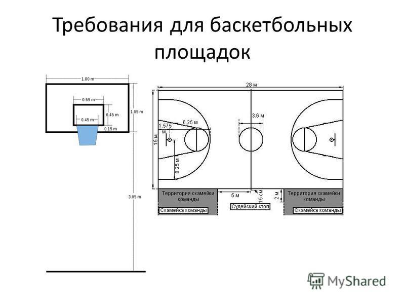 Требования для баскетбольных площадок