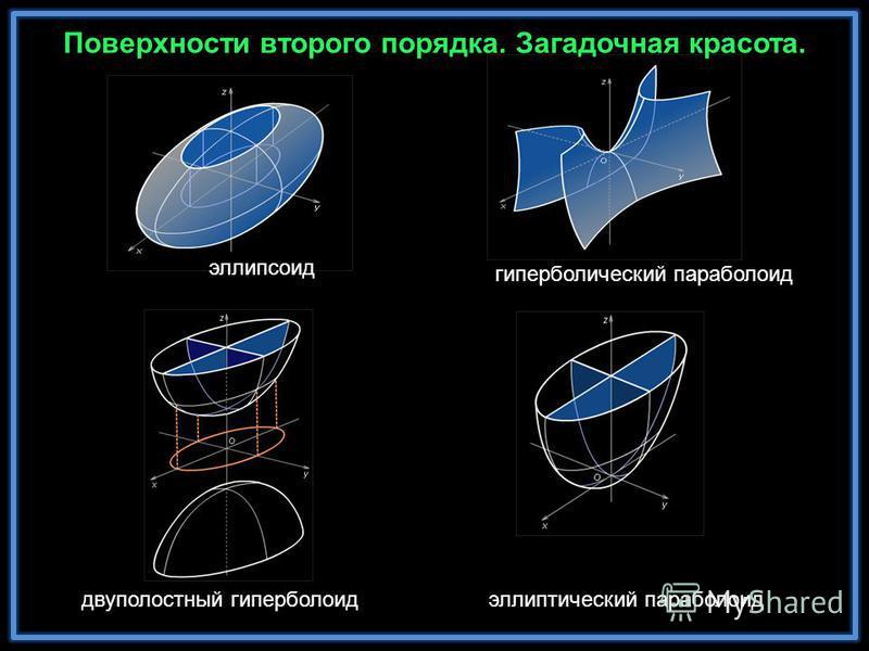 Поверхности второго порядка. Загадочная красота. эллипсоид гиперболический параболоид эллиптический параболоид двуполостный гиперболоид