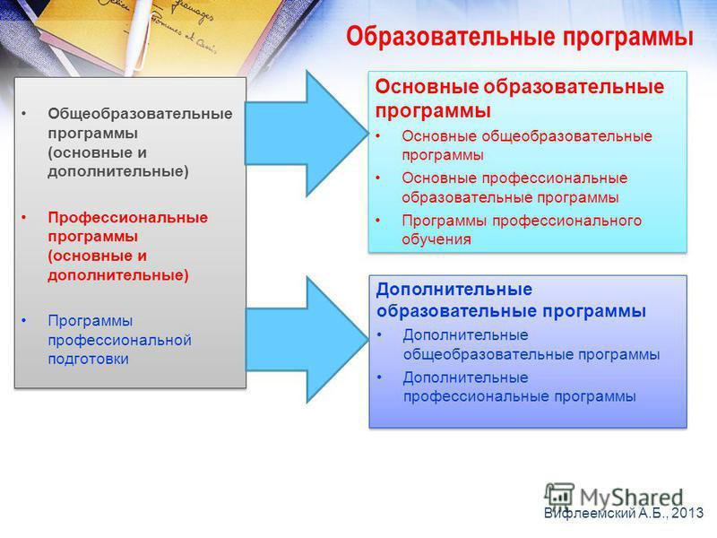 Образовательные программы Общеобразовательные программы (основные и дополнительные) Профессиональные программы (основные и дополнительные) Программы профессиональной подготовки Общеобразовательные программы (основные и дополнительные) Профессиональны