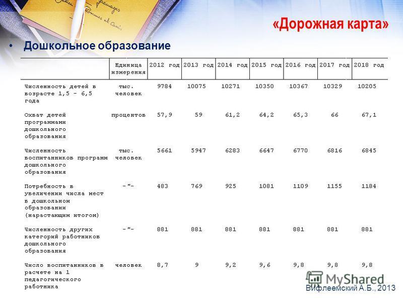 Дошкольное образование «Дорожная карта» Вифлеемский А.Б., 2013