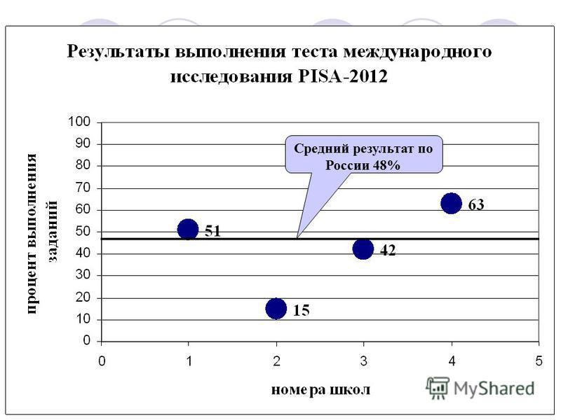 Средний результат по России 48%