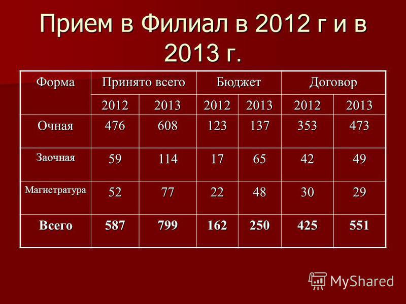 Прием в Филиал в 2012 г и в 2013 г. Форма Принято всего Бюджет Договор 201220132012201320122013 Очная 476608123137353473 Заочная 5911417654249 Магистратура 527722483029 Всего 587799162250425551