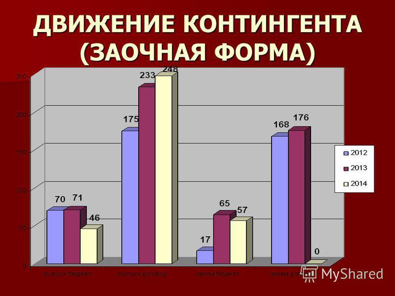 ДВИЖЕНИЕ КОНТИНГЕНТА (ЗАОЧНАЯ ФОРМА)