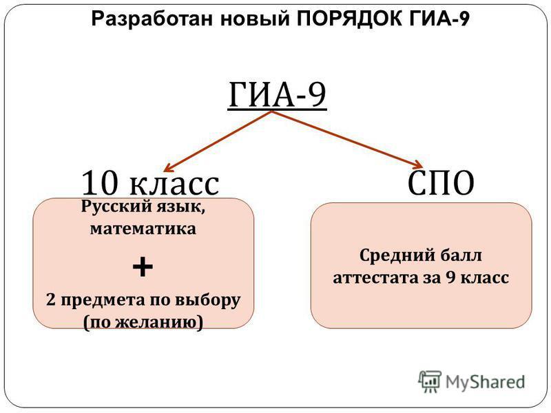 ГИА -9 10 класс СПО Разработан новый ПОРЯДОК ГИА -9 Русский язык, математика + 2 предмета по выбору ( по желанию ) Средний балл аттестата за 9 класс