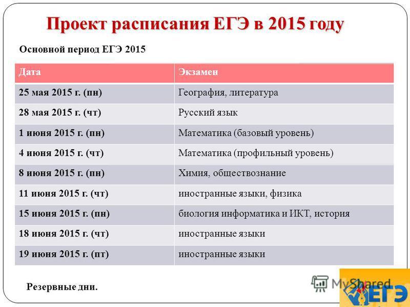 Проект расписания ЕГЭ в 2015 году Дата Экзамен 25 мая 2015 г. (пн)География, литература 28 мая 2015 г. (чт)Русский язык 1 июня 2015 г. (пн)Математика (базовый уровень) 4 июня 2015 г. (чт)Математика (профильный уровень) 8 июня 2015 г. (пн)Химия, общес