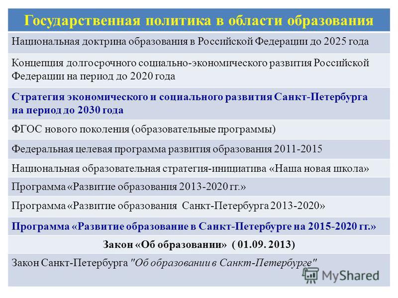 Государственная политика в области образования Национальная доктрина образования в Российской Федерации до 2025 года Концепция долгосрочного социально-экономического развития Российской Федерации на период до 2020 года Стратегия экономического и соци