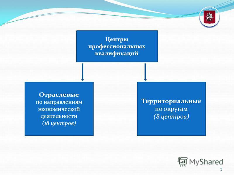 3 Центры профессиональных квалификаций Территориальные по округам (8 центров) Отраслевые по направлениям экономической деятельности (18 центров)