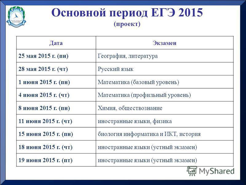 Основной период ЕГЭ 2015 (проект) Дата Экзамен 25 мая 2015 г. (пн)География, литература 28 мая 2015 г. (чт)Русский язык 1 июня 2015 г. (пн)Математика (базовый уровень) 4 июня 2015 г. (чт)Математика (профильный уровень) 8 июня 2015 г. (пн)Химия, общес