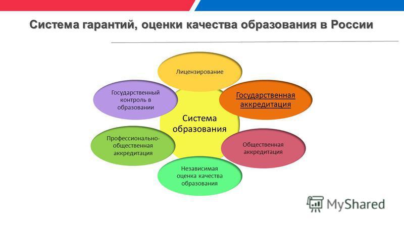 Система гарантий, оценки качества образования в России Система образования Лицензирование Государственная аккредитация Государственный контроль в образовании Независимая оценка качества образования Профессионально- общественная аккредитация Обществен
