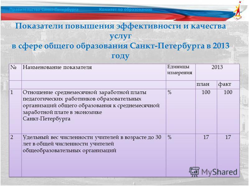 Показатели повышения эффективности и качества услуг в сфере общего образования Санкт-Петербурга в 2013 году