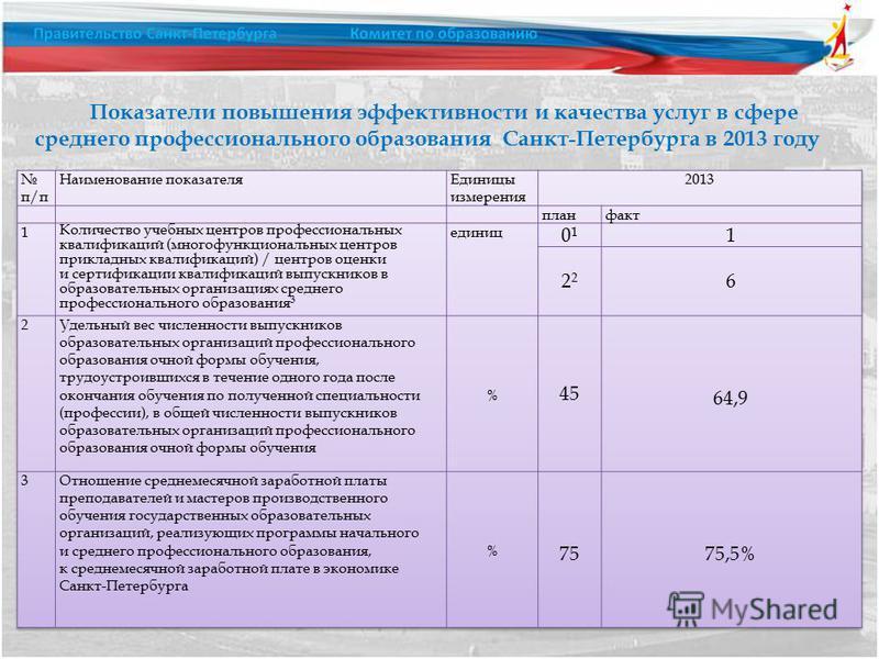 Показатели повышения эффективности и качества услуг в сфере среднего профессионального образования Санкт-Петербурга в 2013 году