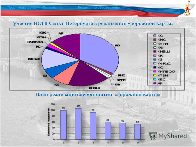 Участие ИОГВ Санкт-Петербурга в реализации «дорожной карты» План реализации мероприятий «дорожной карты»