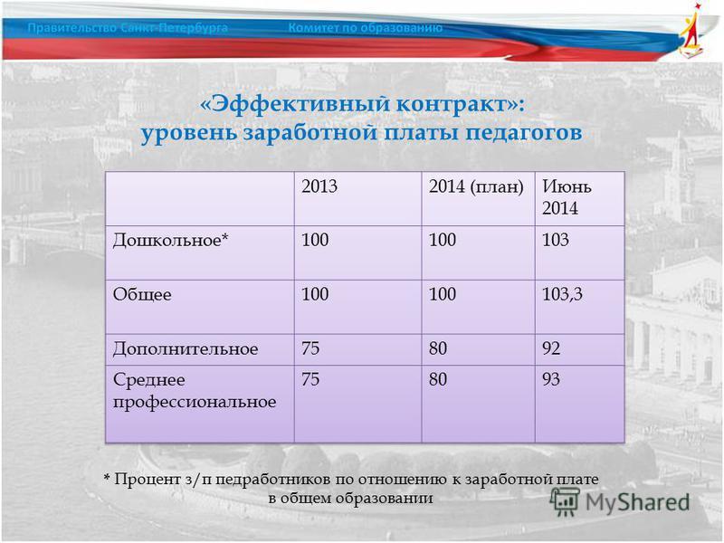 «Эффективный контракт»: уровень заработной платы педагогов * Процент з/п медработников по отношению к заработной плате в общем образовании