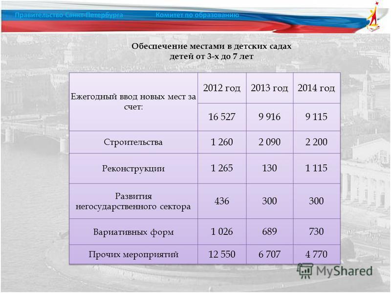 Обеспечение местами в детских садах детей от 3-х до 7 лет
