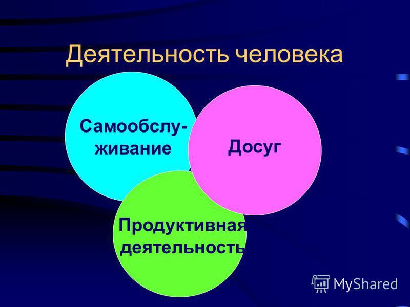Деятельность человека Самообслу- живание Досуг Продуктивная деятельность