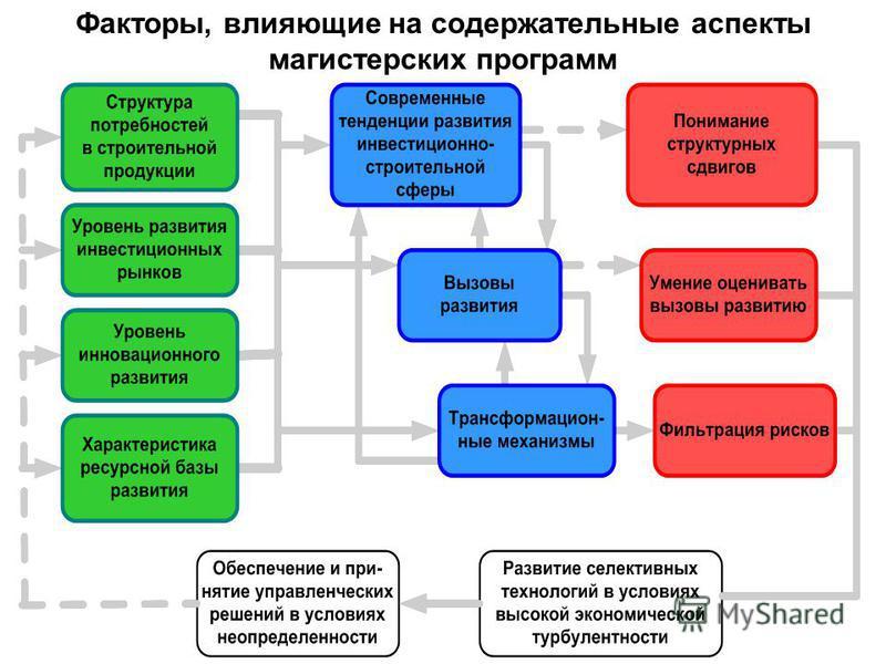 Факторы, влияющие на содержательные аспекты магистерских программ