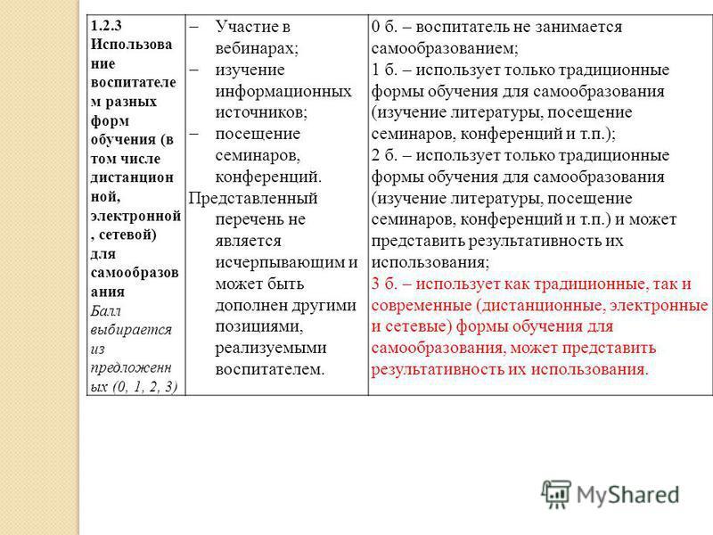 1.2.3 Использование воспитателе м разных форм обучения (в том числе дистанцион ной, электронной, сетевой) для самообразов ания Балл выбирается из предложенн ых (0, 1, 2, 3) Участие в вебинарах; изучение информационных источников; посещение семинаров,
