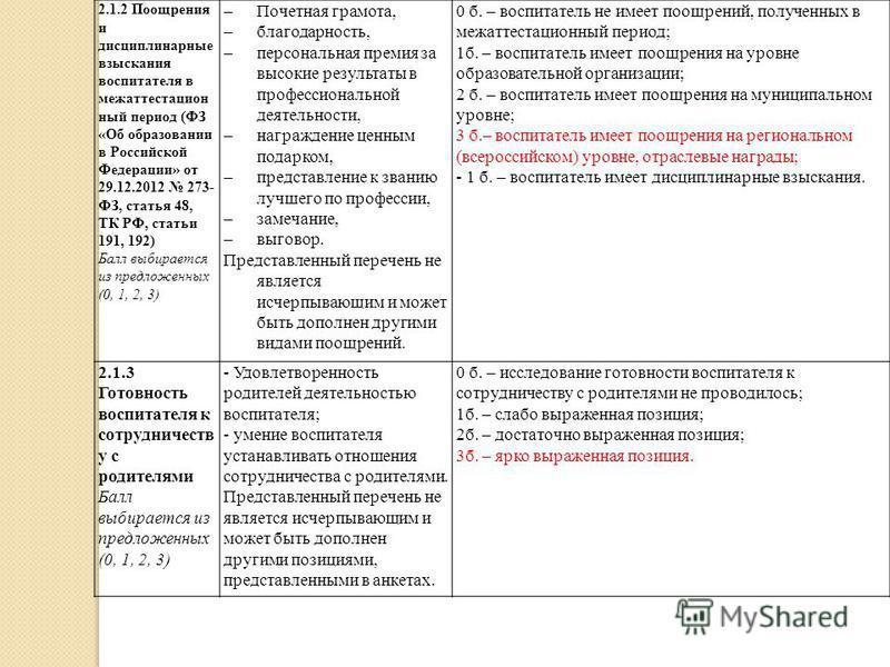 2.1.2 Поощрения и дисциплинарные взыскания воспитателя в межаттестацион ный период (ФЗ «Об образовании в Российской Федерации» от 29.12.2012 273- ФЗ, статья 48, ТК РФ, статьи 191, 192) Балл выбирается из предложенных (0, 1, 2, 3) Почетная грамота, бл
