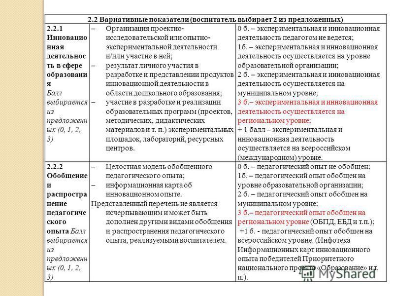 2.2 Вариативные показатели (воспитатель выбирает 2 из предложенных) 2.2.1 Инновацио нная деятельнос ть в сфере образовани я Балл выбирается из предложенн ых (0, 1, 2, 3) Организация проектно- исследовательской или опытно- экспериментальной деятельнос