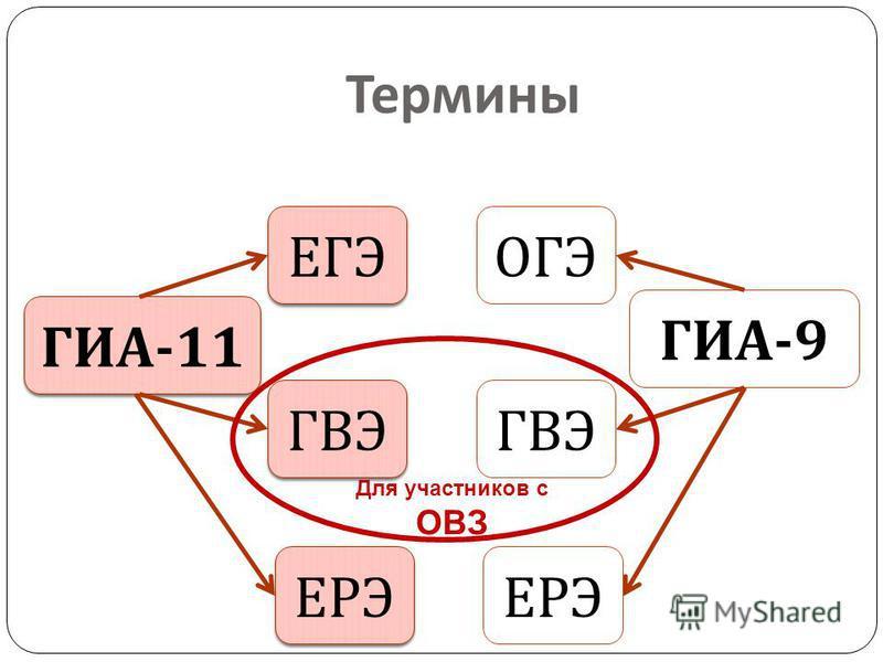 ГИА -11 ГИА -9 ЕГЭ ОГЭ ГВЭ Для участников с ОВЗ Термины ЕРЭ