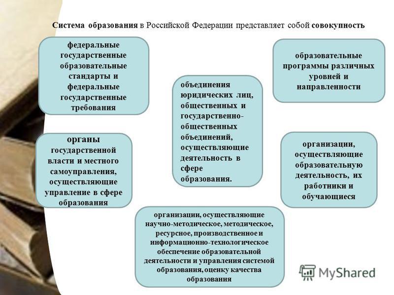Система образования в Российской Федерации представляет собой совокупность федеральные государственные образовательные стандарты и федеральные государственные требования образовательные программы различных уровней и направленности органы государствен
