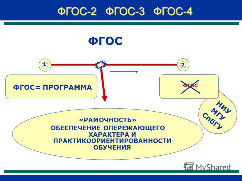 НИУ МГУ СпбГУ 1 2 ФГОС ФГОС= ПРОГРАММА ФГОС «РАМОЧНОСТЬ» ОБЕСПЕЧЕНИЕ ОПЕРЕЖАЮЩЕГО ХАРАКТЕРА И ПРАКТИКООРИЕНТИРОВАННОСТИ ОБУЧЕНИЯ ФГОС-2 ФГОС-3 ФГОС-4