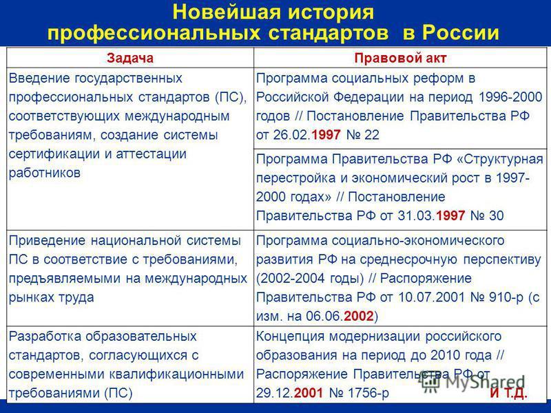 Задача Правовой акт Введение государственных профессиональных стандартов (ПС), соответствующих международным требованиям, создание системы сертификации и аттестации работников Программа социальных реформ в Российской Федерации на период 1996-2000 год