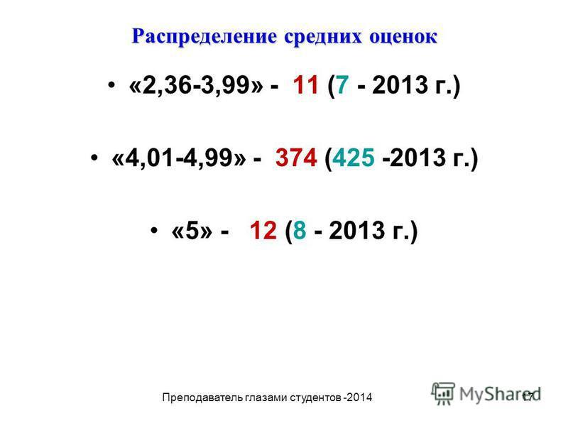17 Распределение средних оценок «2,36-3,99» - 11 (7 - 2013 г.) «4,01-4,99» - 374 (425 -2013 г.) «5» - 12 (8 - 2013 г.) Преподаватель глазами студентов -2014