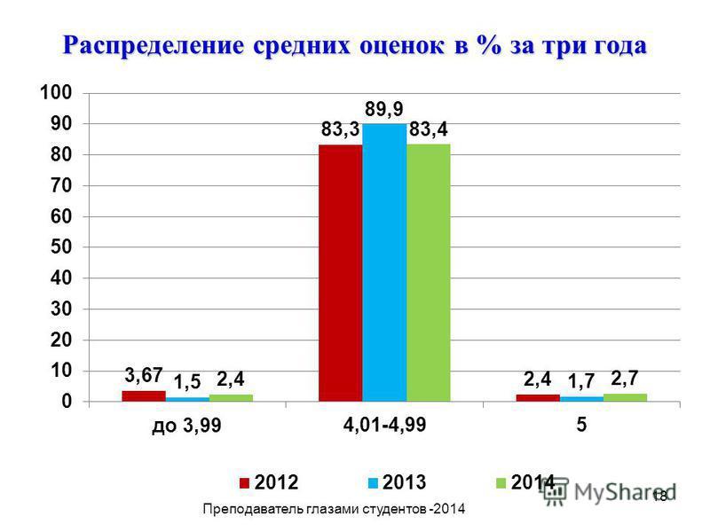 18 Распределение средних оценок в % за три года Преподаватель глазами студентов -2014