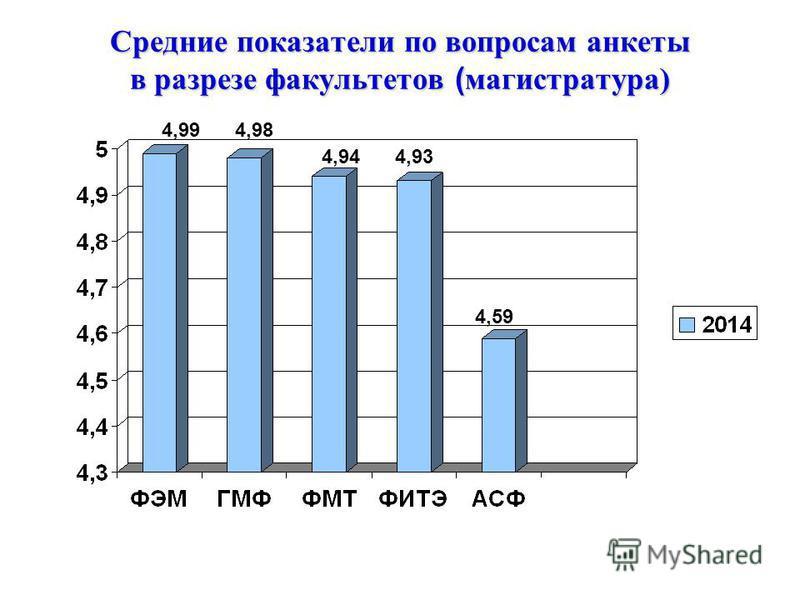 Средние показатели по вопросам анкеты в разрезе факультетов ( магистратура) 4,994,98 4,944,93 4,59