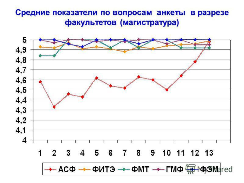 Средние показатели по вопросам анкеты в разрезе факультетов (магистратура)