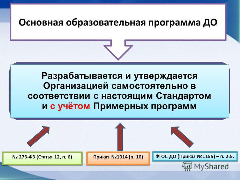Разрабатывается и утверждается Организацией самостоятельно в соответствии с настоящим Стандартом и с учётом Примерных программ Основная образовательная программа ДО 273-ФЗ (Статья 12, п. 6) ФГОС ДО (Приказ 1155) – п. 2.5. Приказ 1014 (п. 10)