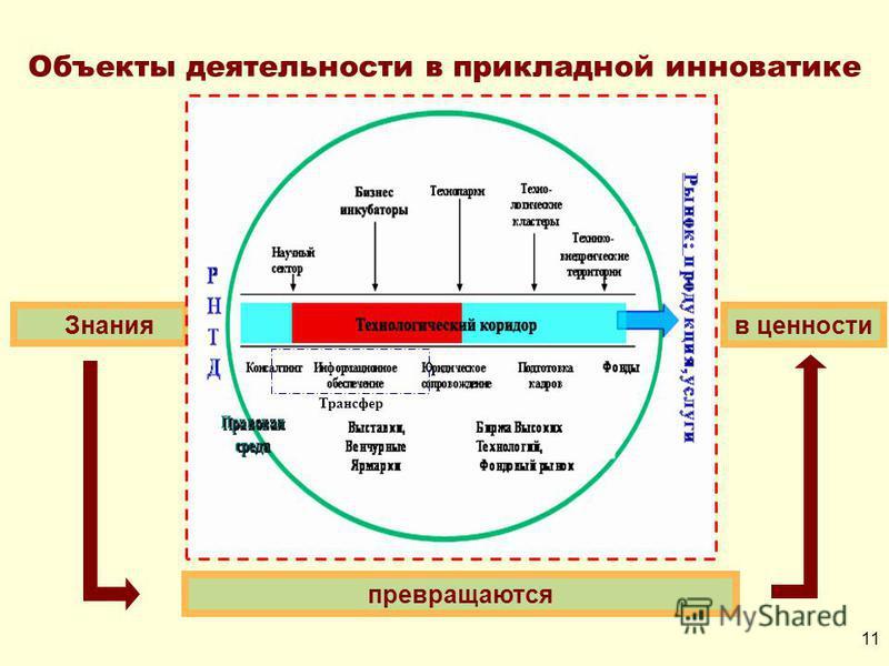Знания превращаются в ценности Трансфер Объекты деятельности в прикладной инноватике 11