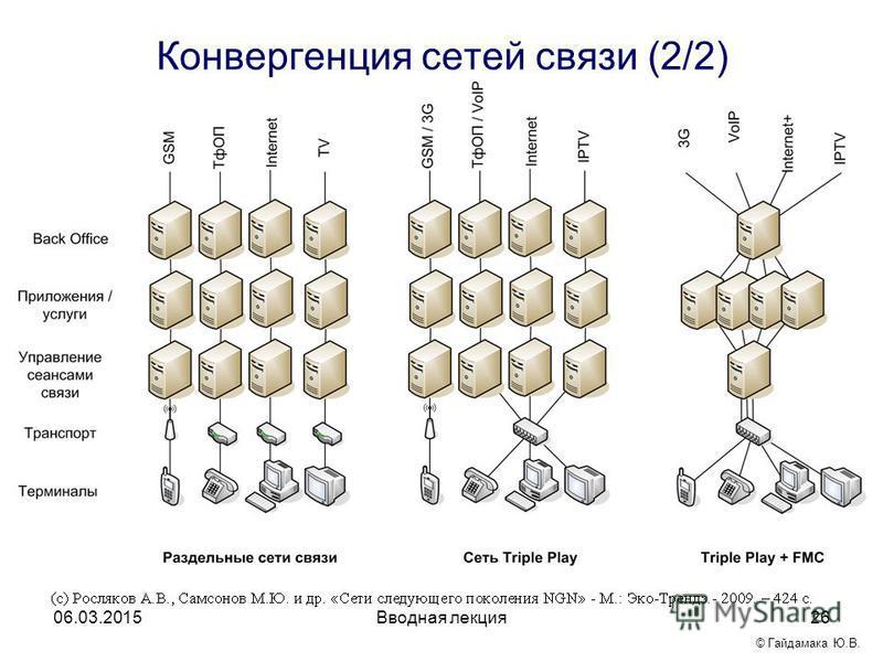 Вводная лекция 26 Конвергенция сетей связи (2/2) 06.03.2015 © Гайдамака Ю.В.