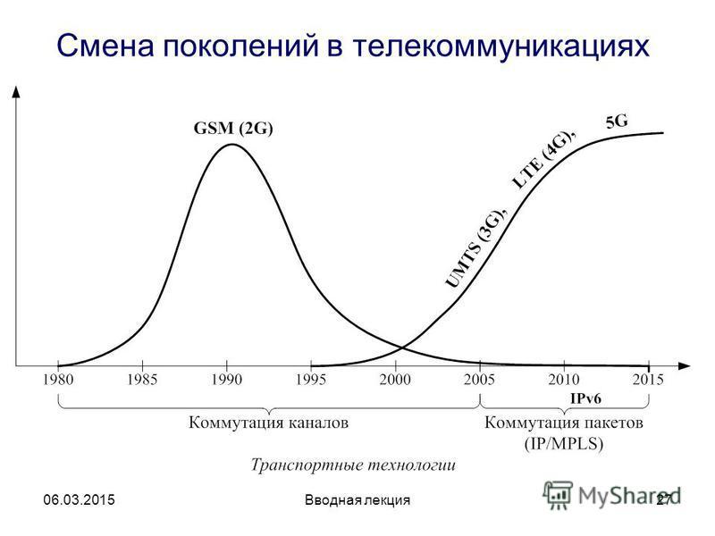 Вводная лекция 27 Смена поколений в телекоммуникациях 06.03.2015