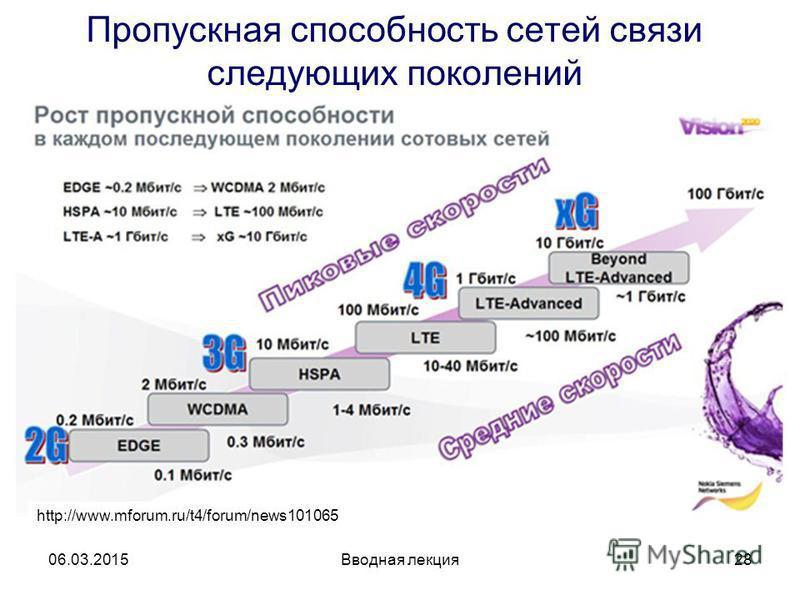 Вводная лекция 28 Пропускная способность сетей связи следующих поколений 06.03.2015 http://www.mforum.ru/t4/forum/news101065