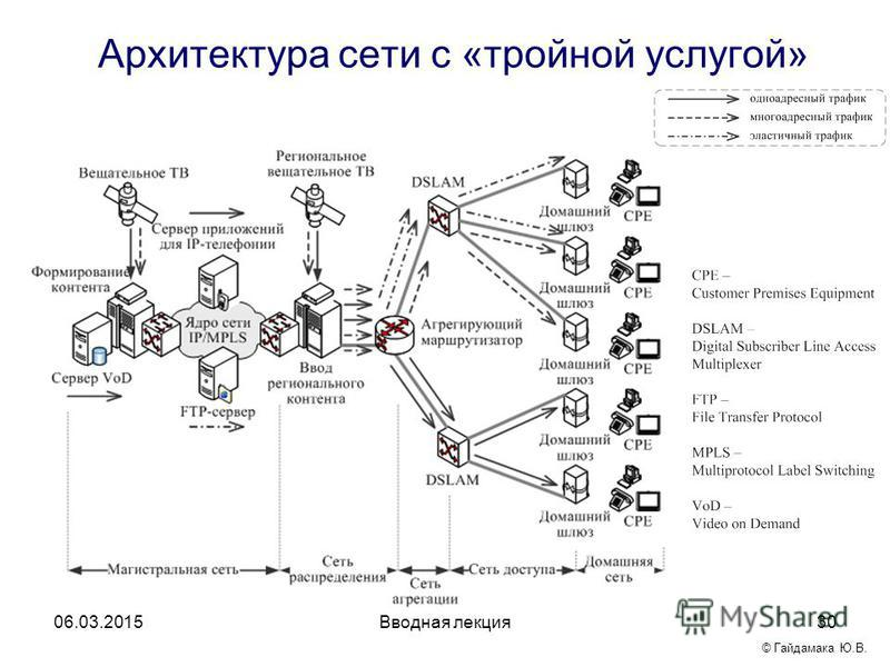 Архитектура сети с «тройной услугой» 06.03.2015Вводная лекция 30 © Гайдамака Ю.В.