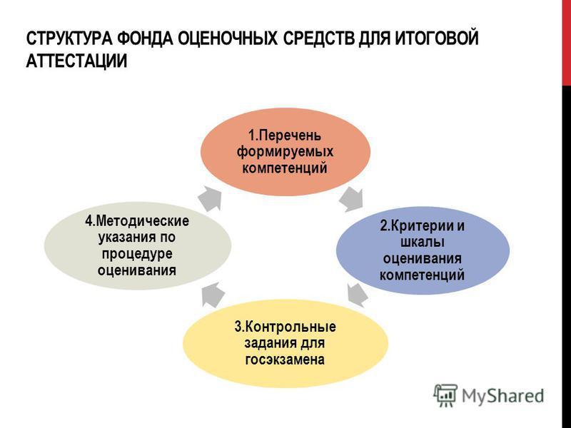СТРУКТУРА ФОНДА ОЦЕНОЧНЫХ СРЕДСТВ ДЛЯ ИТОГОВОЙ АТТЕСТАЦИИ 1. Перечень формируемых компетенций 2. Критерии и шкалы оценивания компетенций 3. Контрольные задания для госэкзамена 4. Методические указания по процедуре оценивания