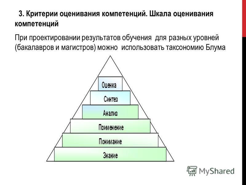 3. Критерии оценивания компетенций. Шкала оценивания компетенций При проектировании результатов обучения для разных уровней (бакалавров и магистров) можно использовать таксономию Блума