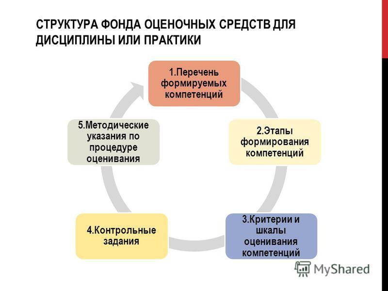 1. Перечень формируемых компетенций 2. Этапы формирования компетенций 3. Критерии и шкалы оценивания компетенций 4. Контрольные задания 5. Методические указания по процедуре оценивания СТРУКТУРА ФОНДА ОЦЕНОЧНЫХ СРЕДСТВ ДЛЯ ДИСЦИПЛИНЫ ИЛИ ПРАКТИКИ